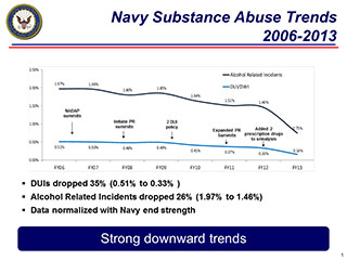 Navy DUI and Alcohol Trends 2006-2013