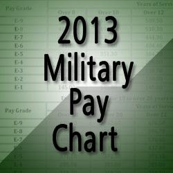 2013 military pay raise