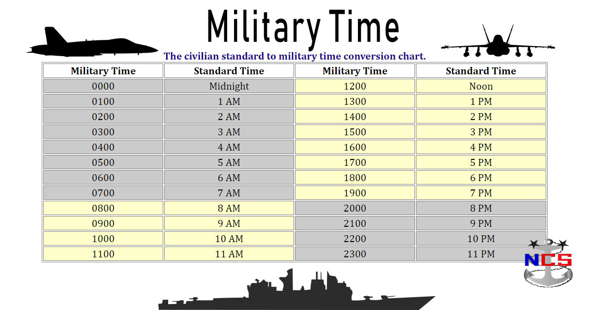 Example 1if you want to convert 005 military time minutes to standard minutes you multiply 005 by 60 which is 3 minutes To convert minutes from standard time to military time you can do so by dividing the standard time in minutes by 60 Example 1 If you want to convert 30 minutes standard time to military time in minutes you divide 30 by 60 which is 050 306005