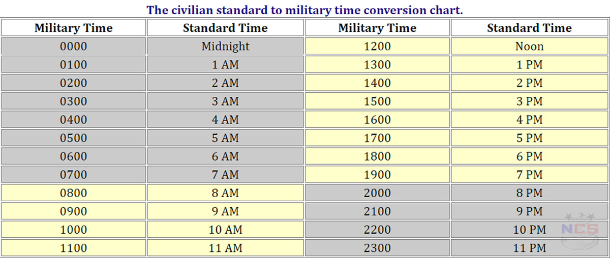 Understanding and Using Military Time