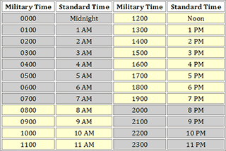 Military Time Conversion Chart